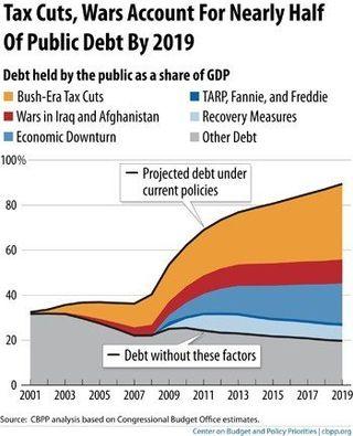 contributors to public debt